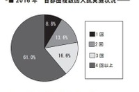 【中学受験2017】2016年中受状況と志望校選定のポイント…四谷大塚