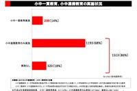 H28年度は13都道府県で「義務教育学校」設置、最多は4-3-2