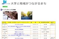 慶應・フェリスなど…横浜市パートナーシップ6大学のオープンキャンパス情報