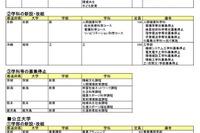 【大学受験2017】大学・短大新増設一覧…名古屋大、神戸大などが学部新設