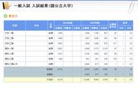 【大学受験2016】京大・早慶は志願者増、大学別の入試結果公表…河合塾