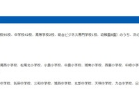 熊本市立学校23校で授業再開、残る118校は5/10再開目処 画像