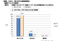 危険ドラッグ、横浜の中学生8割「手に入れることができる」