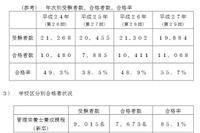第30回管理栄養士国家試験合格発表、合格率は44.7%