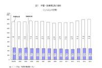 貯蓄1,805万円、負債499万円…総務省が家計の平均結果速報