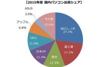 国内パソコン出荷台数21.4%減の990.6万台、2016年度は回復予想…MM総研