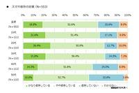 「スマホ依存」7割以上が自覚…デジタルデトックス実践わずか1.8%
