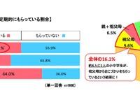 祖父母からは多め? 小中学生のおこづかい平均額を調査