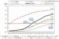 急速なアフリカ・東南アジアのICT普及、15年で先進国水準へ