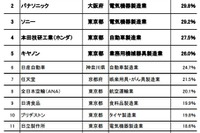 上位に製造業ずらり「世界に誇れる日本企業」気になる1位は?