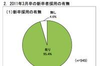 経団連、新卒採用調査…コミュニケーション能力を最重要視80.2% 画像