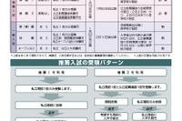 神奈川県の私立高校受験案内…受験方式や私立の優位性などを紹介 画像