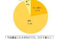 東京ひとり暮らし大学生の9割が家賃は親の負担…平均額6.3万円 画像