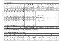 H24大学入試センター試験の志願者数、0.6%減の555,537人 画像
