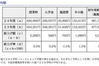 東京私立高校のH24初年度納入金、平均881,735円…値上げ校は1割 画像
