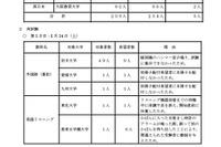 【センター試験】平均点一覧(中間集計)が公開 画像