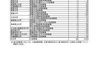 【センター試験】問題配布ミスによる再試験、3,462人が対象 画像