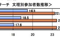 【大学受験】河合塾、国公立大の志望動向…文低理高つづく 画像