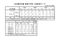 【中学受験】日能研、渋谷教育学園幕張中など合格速報 画像