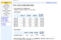 【大学受験】東京大学、2次試験出願状況速報を公開 画像