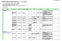 H24入学者の「学内奨学金・授業料等減免制度・徴収猶予制度」一覧 画像
