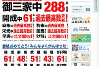 【中学受験】早稲アカ、開成・麻布などで合格者数過去最高更新 画像