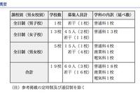 【高校受験】H24東京私立高の2次募集…全日制19校で募集 画像