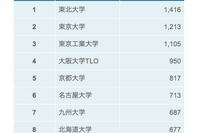 2011年大学別特許出願件数ランキング、トップ3は東北大、東大、東工大 画像