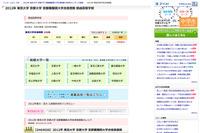 【大学受験】東大・京大・難関大H24合格者…高校別ランキング速報 画像