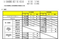 高校 宮城 倍率 2020 県
