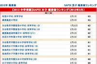 【中学受験】SAPIX小学部 上位校偏差値<2013年入試> 画像