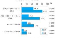 タブレットで「日常的に電子書籍を読む」アメリカ35.2%・日本5.9% 画像