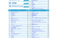 IT業界の就職人気企業ランキング、総合1位は「NTTデータ」 画像