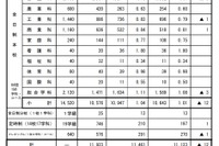 入試 高校 広島 2021 県 倍率 公立 【広島県】2021年度公立高校入試 志願状況・倍率・日程をチェックしよう!|広島県