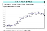 日本人の海外留学者数は低下傾向…文部科学省 画像