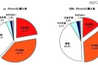 iPhone 4S、ソフトバンク vs. au 購入者満足度は? 画像