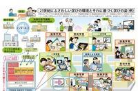 児童生徒のICT活用スキルが確実に向上…総務省と文科省が報告 画像