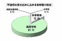 東京都の学校裏サイト、2か月で2,717件の不適切な書込み 画像
