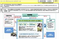 スーパーサイエンスハイスクール生徒研究発表会…広島国泰寺高校など37校が受賞 画像