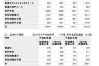 神奈川の高校一般募集前期の志願者数、倍率最高は翠嵐の4.53倍 画像