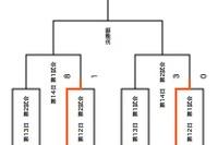 【高校野球】大会12日目の日程が終了、光星学院と大阪桐蔭が4強入 画像