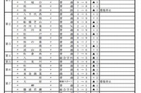 【高校受験2013】千葉県、公立高校の生徒募集定員を発表…前年比360人減 画像