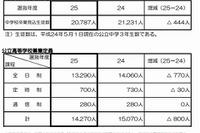 京都府、2013年度府立中学・高校の入試方法を発表…府立中は抽選による合格者決定を廃止 画像