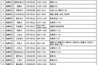 千葉県、すべての公立学校で授業公開 画像
