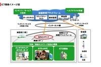 フューチャースクール推進事業の西日本エリア実証校で公開授業1/27より 画像