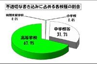 東京都、公立中学の約半数・高校の9割以上に学校裏サイトが存在 画像