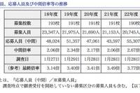 中間倍率0.1pt減…東京都が都内私立高の応募状況(中間)を発表 画像