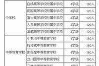【中学受験2013】都立中高一貫校の募集人数発表 画像