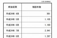 文科省「24時間いじめ相談」件数急増、7月は前年2.5倍の2,941件 画像