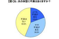 主婦の56.2%が夫の体型に「不満」、54.2%が夫は「メタボ/メタボ予備軍」 画像